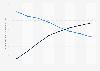 Tägliche Nutzungsdauer von TV und mobilen Geräten in den USA bis 2021