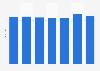 Cifra anual de turistas que viajaron al extranjero desde Honduras 2010-2016