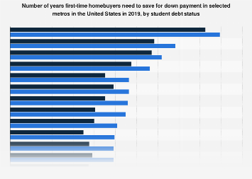 Number of years first-time homebuyers need for down payment in U.S. metros 2019