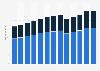 Branchenumsatz Vermietung von Fahrzeugausrüstung in den USA von 2011-2023