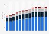 Branchenumsatz Rechnungsprüfer, Buchführungsdienste u.Ä. in den USA von 2011-2023