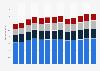 Branchenumsatz Unterstützungsleistungen für den Wassertransport in den USA von 2011-2023