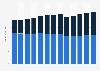 "Industry revenue of ""radio broadcasting"" in the U.S. 2011-2023"
