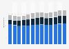 Branchenumsatz Nicht-Depot-Kreditvermittlung in den USA von 2011-2023