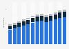 Branchenumsatz Aktivitäten rund um die Immobilie in den USA von 2011-2023