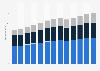 Branchenumsatz Sonstige Unterstützungsleistungen in den USA von 2011-2023