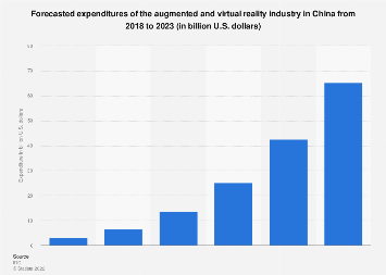 Augmented and virtual reality spending forecast in China 2018-2023
