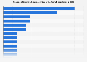 Main leisure activities of French people 2019
