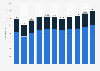 Anzahl der Beschäftigten in der Automobilindustrie in Europa