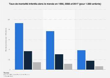 Nombre de morts pour 1.000 enfants dans le monde 1990-2017