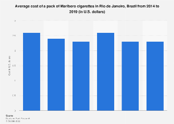 What does the average pack of cigarettes cost the substances in cigarettes affect the skin by