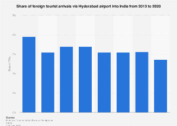 Share of foreign tourist arrivals into India via Hyderabad airport 2013-2017