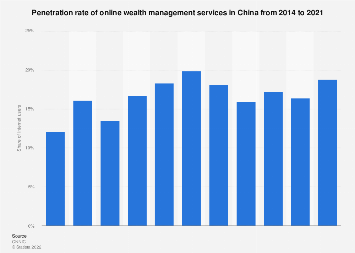 Penetration rate of online wealth management in China 2016-2018