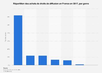 Distribution des achats de droits de diffusion par genre en France 2017