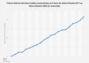 Consommation de données mobiles des forfaits et cartes prépayées en France 2014-2017