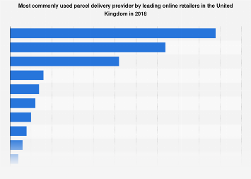 Most popular parcel delivery providers used by online retailers in the UK 2018