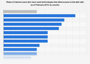 Global dark web access technology usage by country 2019