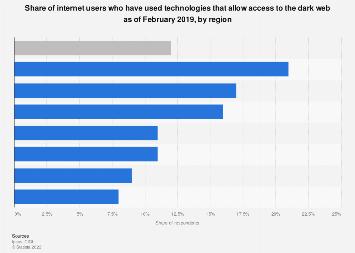 Global dark web access technology usage 2019, by region
