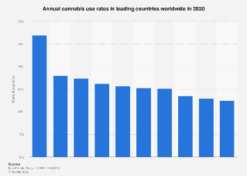 Top countries in terms of annual cannabis use in 2018