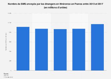 SMS envoyés par les étrangers en itinérance en France 2013-2017