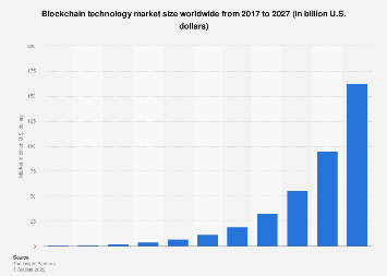 Blockchain technology market size worldwide 2017-2027