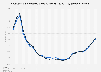 Population of the Republic of Ireland by gender 1821-2011
