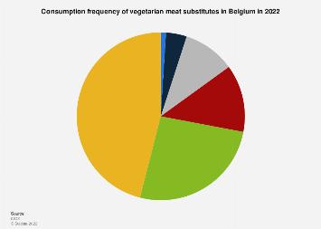 Consumption frequency of vegetarian meat substitutes in Belgium 2019