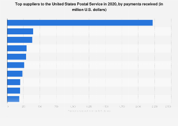 Top U.S. Postal Service suppliers by payments received 2018