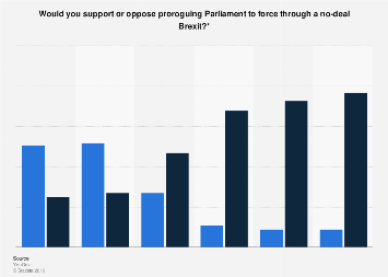 Opinion on proroguing Parliament to force a no-deal Brexit in Great Britain 2019