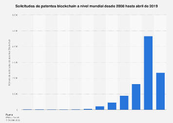 Solicitudes de patentes blockchain en el mundo 2008-2019