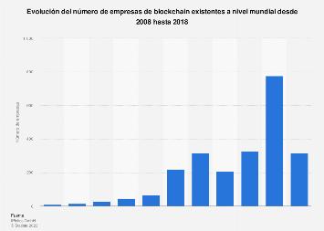 Empresas de blockchain existentes en el mundo 2008-2018