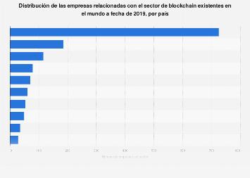 Número de empresas de blockchain por país a fecha de 2019