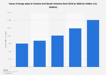 Latin America: hemp revenue 2016-2020