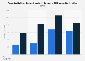 5G network auction winnings in Germany 2019, by provider