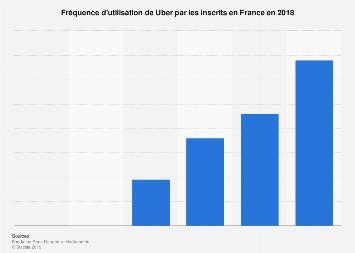 Fréquence d'utilisation de Uber en France 2018