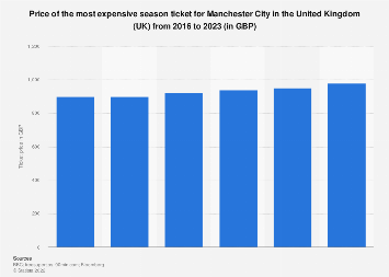 Manchester City: most expensive season ticket 2016-2020
