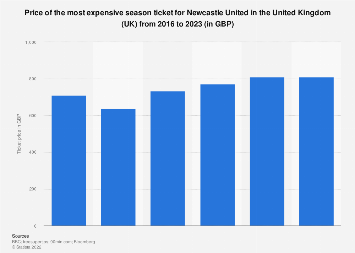 Newcastle United: most expensive season ticket 2016-2020