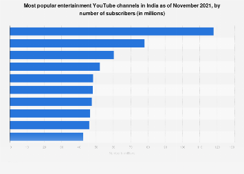Top ten entertainment YouTube channels in India 2019 by subscribers