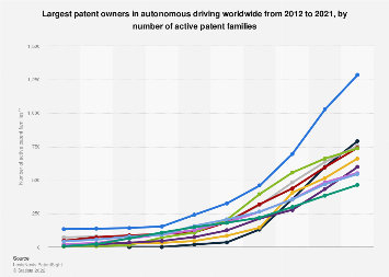 Leading Owners Of Autonomous Driving Patents 2010 2019 Statista