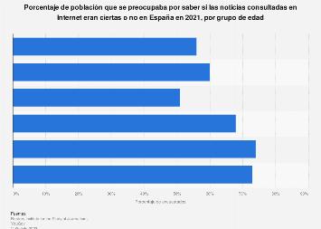 Preocupación por la veracidad de las noticias online por grupo de edad España 2019