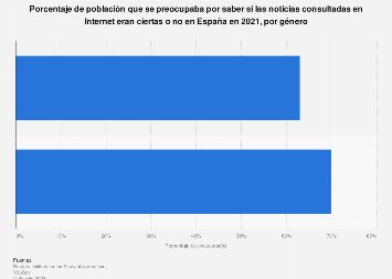 Preocupación por la veracidad de las noticias online por género España 2019