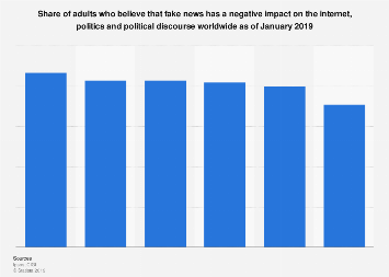 Opinions on negative effect of fake news on the internet and politics worldwide 2019