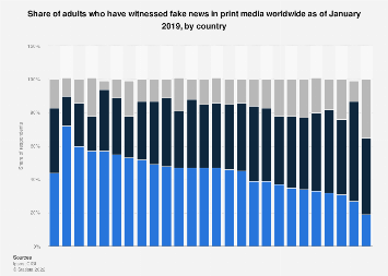 Encountering fake news in print media worldwide 2019, by country