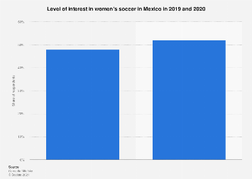 Mexico: interest in women's soccer 2019