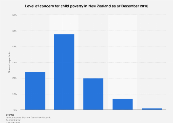 Concern for child poverty New Zealand 2018