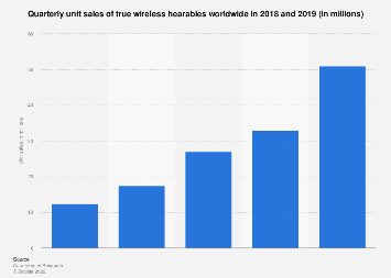 Global quarterly sales volume for true wireless hearables 2018-2019