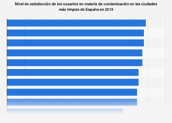 Ciudades mejor puntuadas respecto a la percepción de contaminación España 2019
