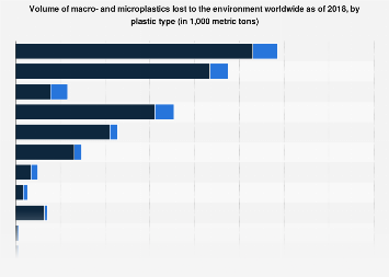Global amount of macro- and microplastics lost to the environment by type 2018