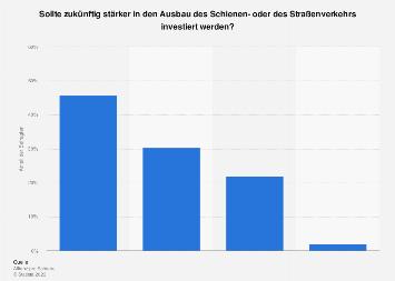 Umfrage zur Investition in den Schienen- und Straßenverkehr in Deutschland 2019