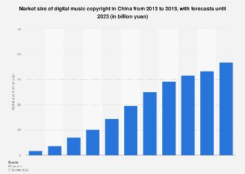 Digital music copyright market size in China 2013-2022
